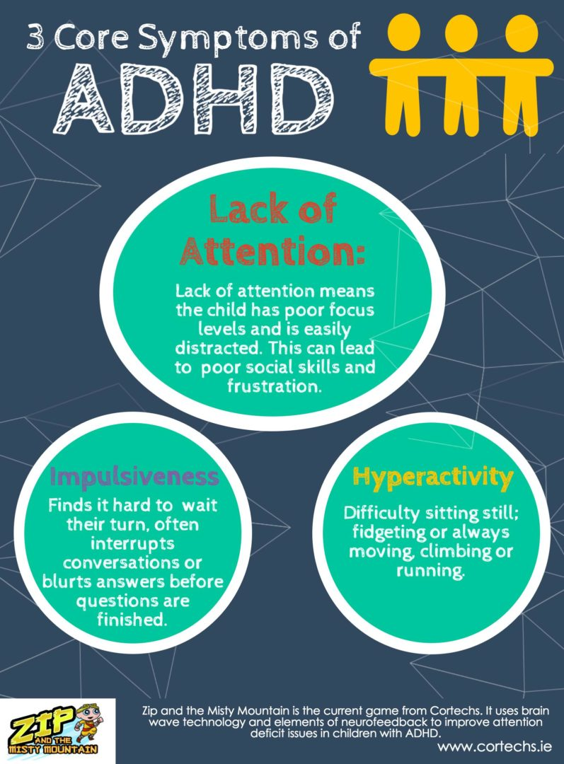 3 Core symptoms of ADHD